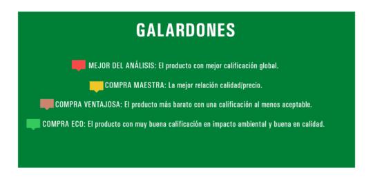 En esta imagen podemos encontrar los diferentes galardones que otorga la OCU a los productos seleccionados.